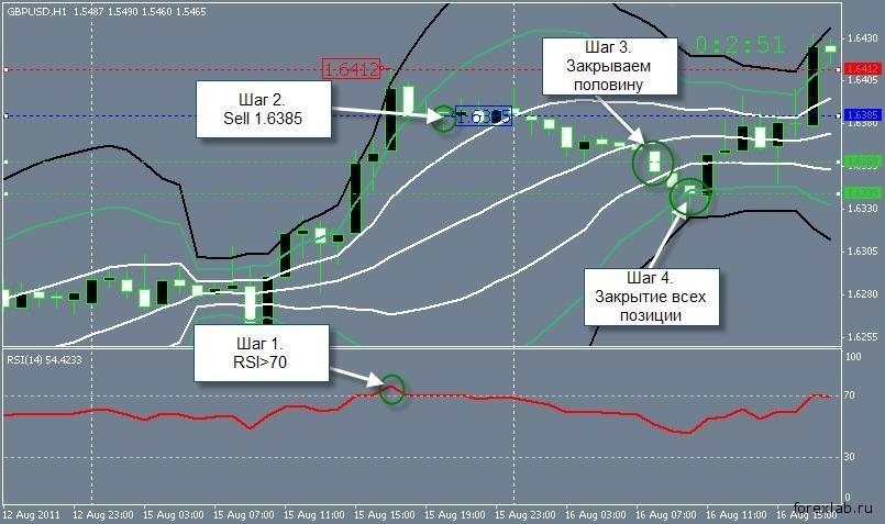 Торговая стратегия: BBands RSI 2