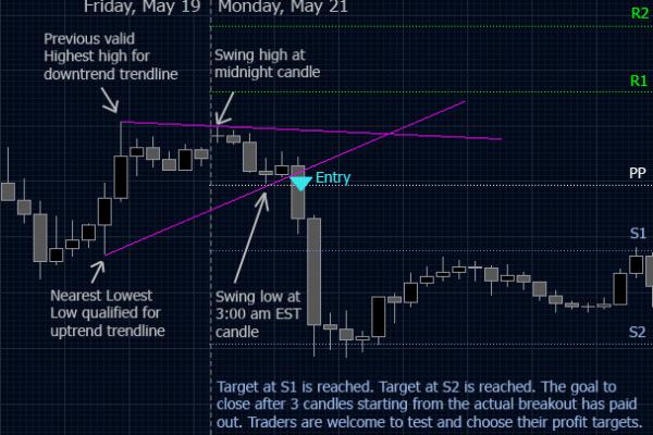 Торговая стратегия: Прорыв тренда 1