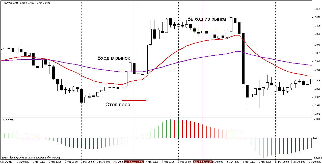Торговая стратегия: BullDozer 2