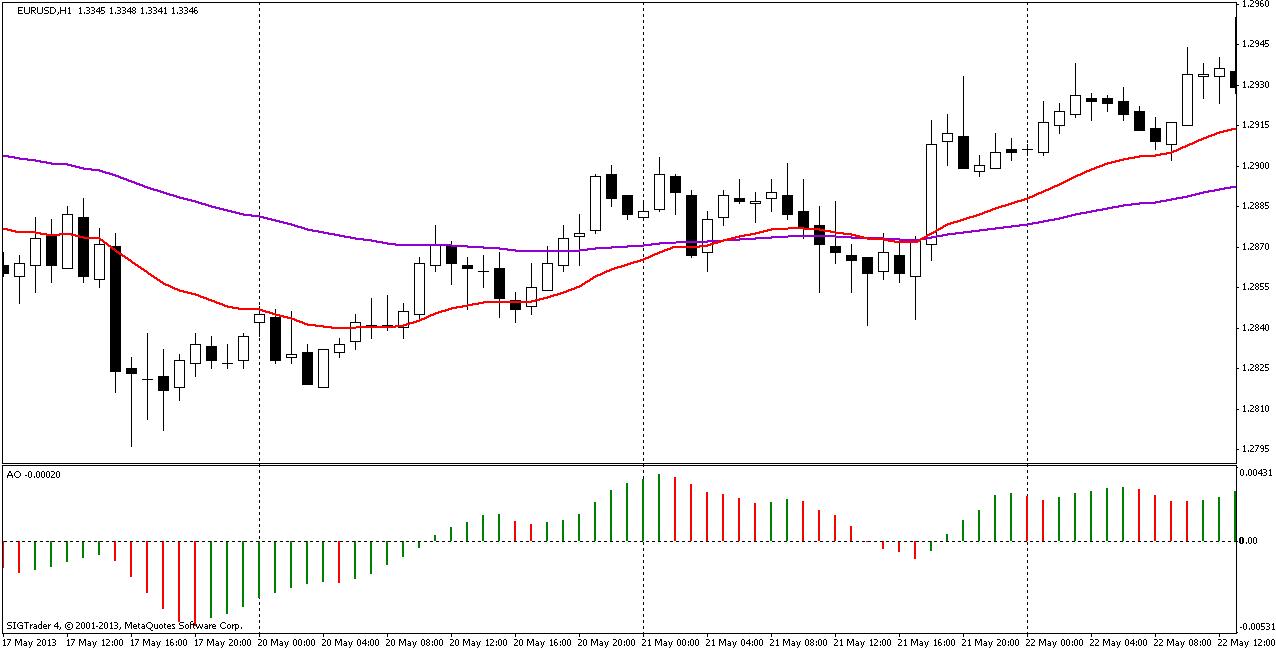 Торговая стратегия: BullDozer 1