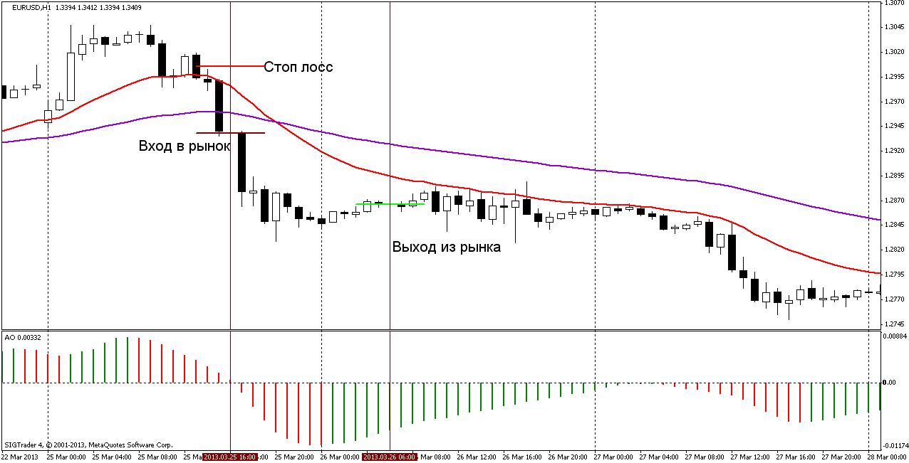 Торговая стратегия: BullDozer 3
