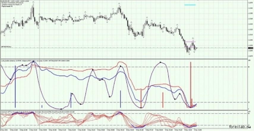 Торговая стратегия: Cycle Koufer Extremus 1