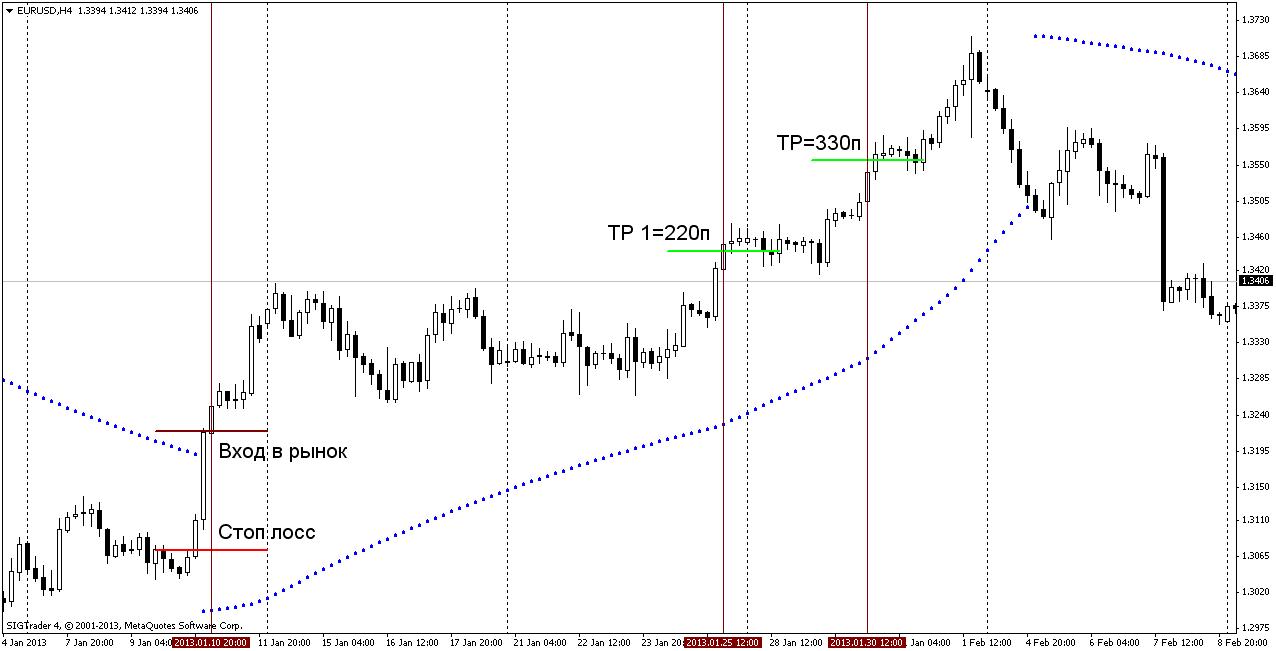 Торговая стратегия: Дефиле SAR 2