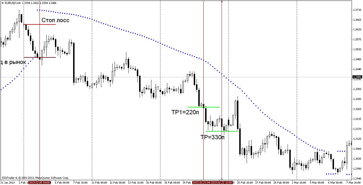 Торговая стратегия: Дефиле SAR 3