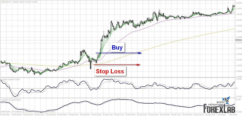 Торговая стратегия: Doske Scalping