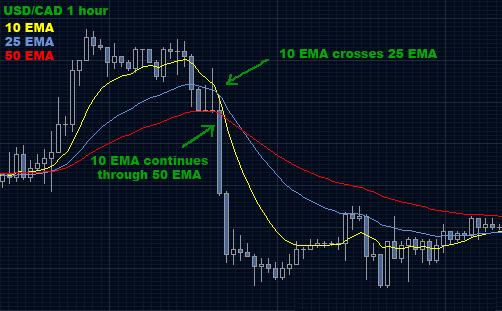 Торговая стратегия: Кроссовер ЕMA 1