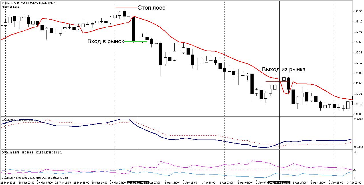 Торговая стратегия: Gann Hilo DMI