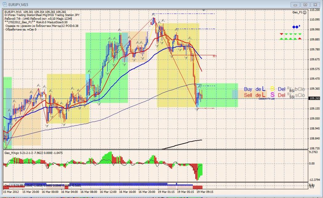 Торговая стратегия: GeoMagic 2