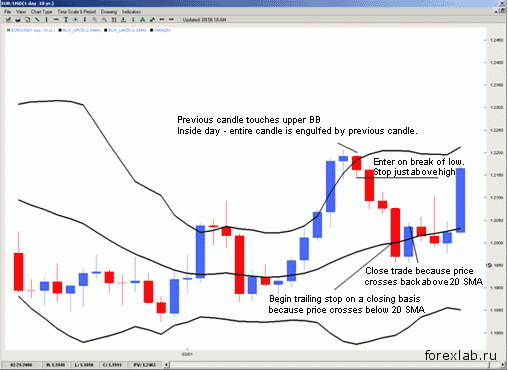 """Торговая стратегия """"Внутренний день + BB"""" 7"""