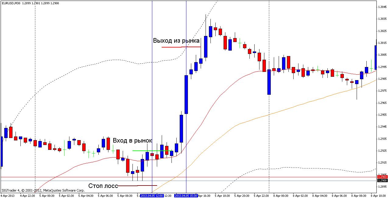Торговая стратегия: MALyna 2