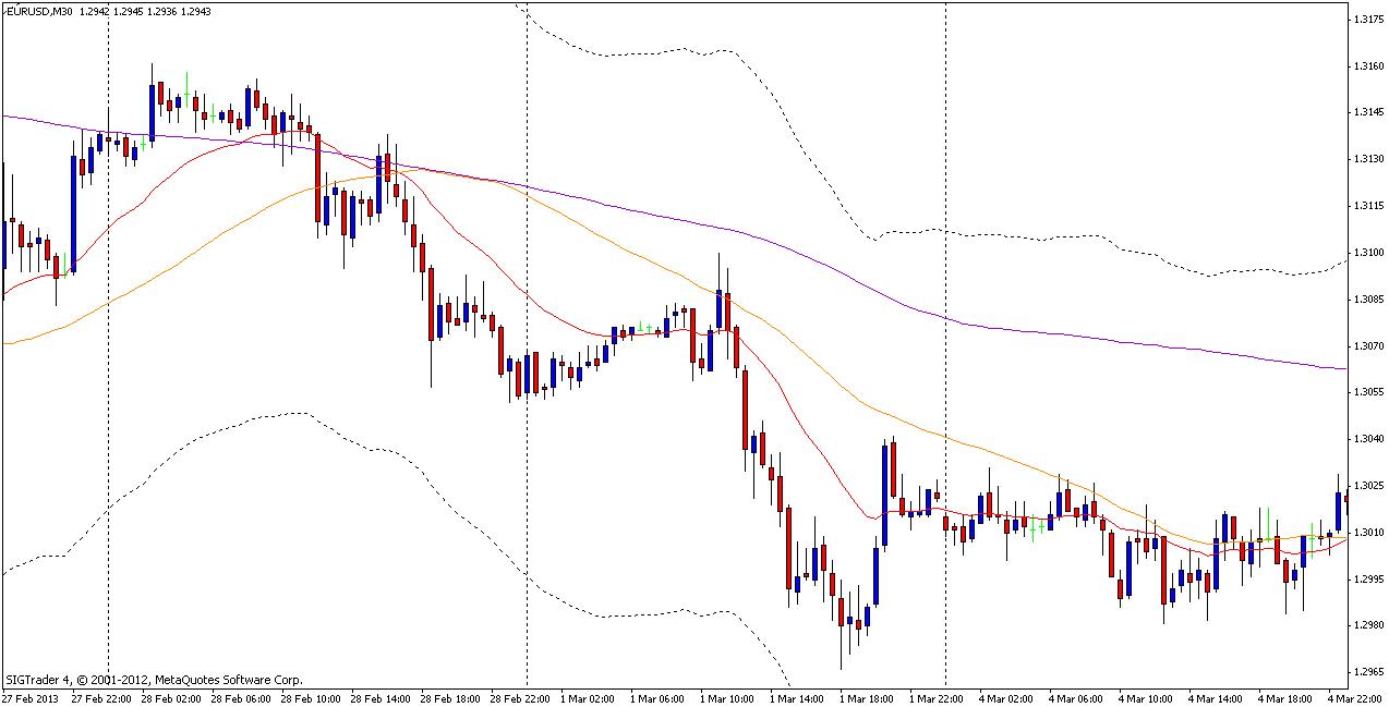 Торговая стратегия: MALyna 1