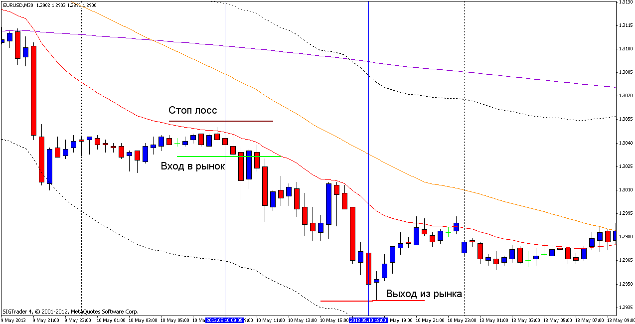 Торговая стратегия: MALyna 3