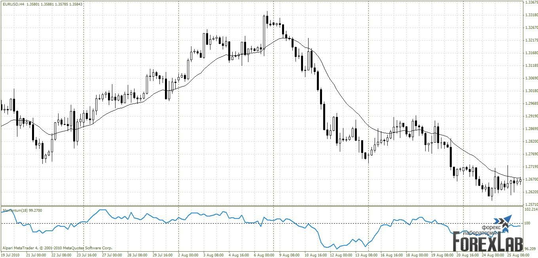 Торговая стратегия: Momentum