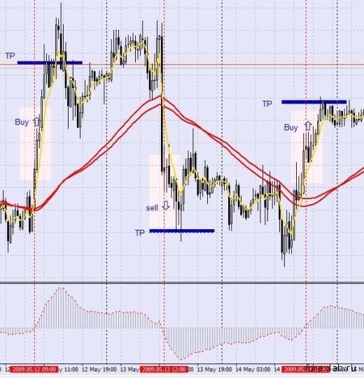 Торговая стратегия: Puria Method 1