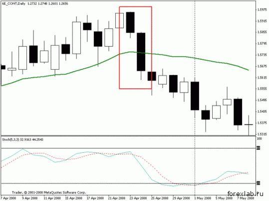 Торговая стратегия: Спокойная Позиционная 2