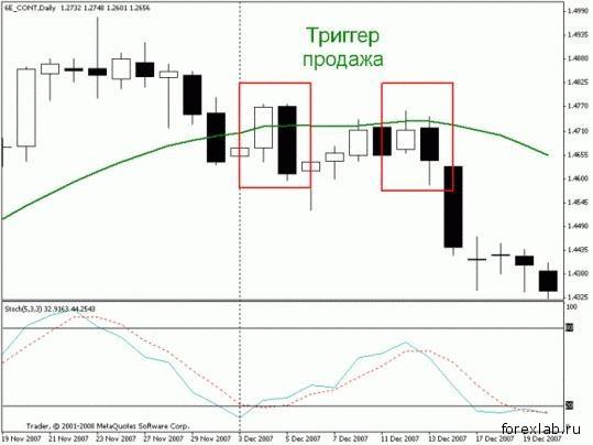 Торговая стратегия: Спокойная Позиционная 3