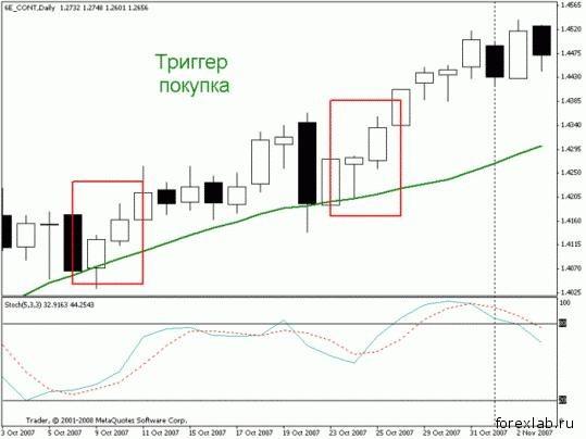 Торговая стратегия: Спокойная Позиционная 4