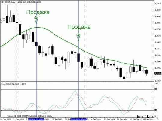 Торговая стратегия: Спокойная Позиционная 5