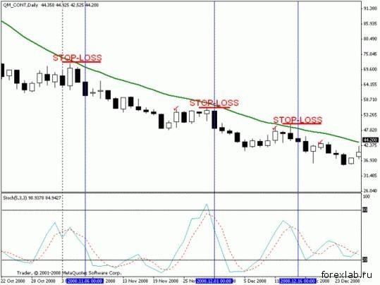 Торговая стратегия: Спокойная Позиционная 7