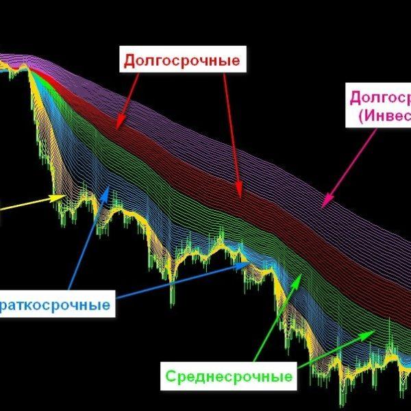 Торговая стратегия: Радуга (Rainbow)