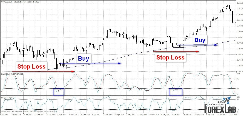 Торговая стратегия: RSI+Full Stoсhastic