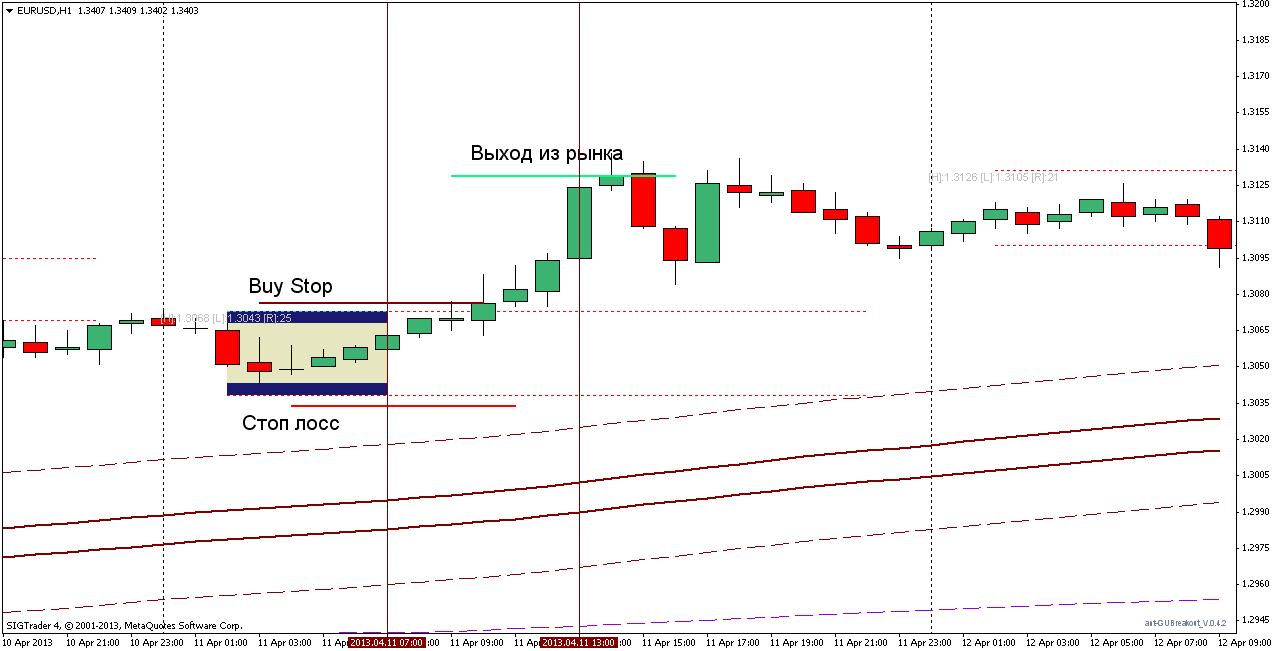 Торговая стратегия: Trend BreakOut 2