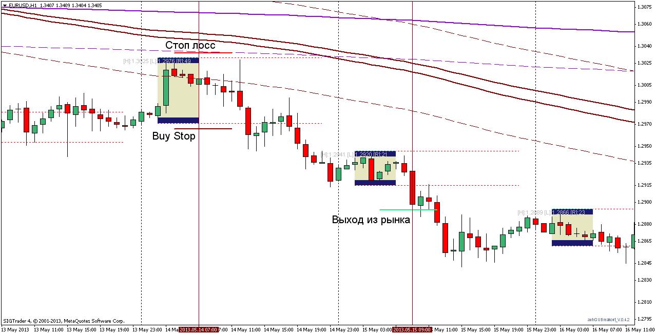 Торговая стратегия: Trend BreakOut 3