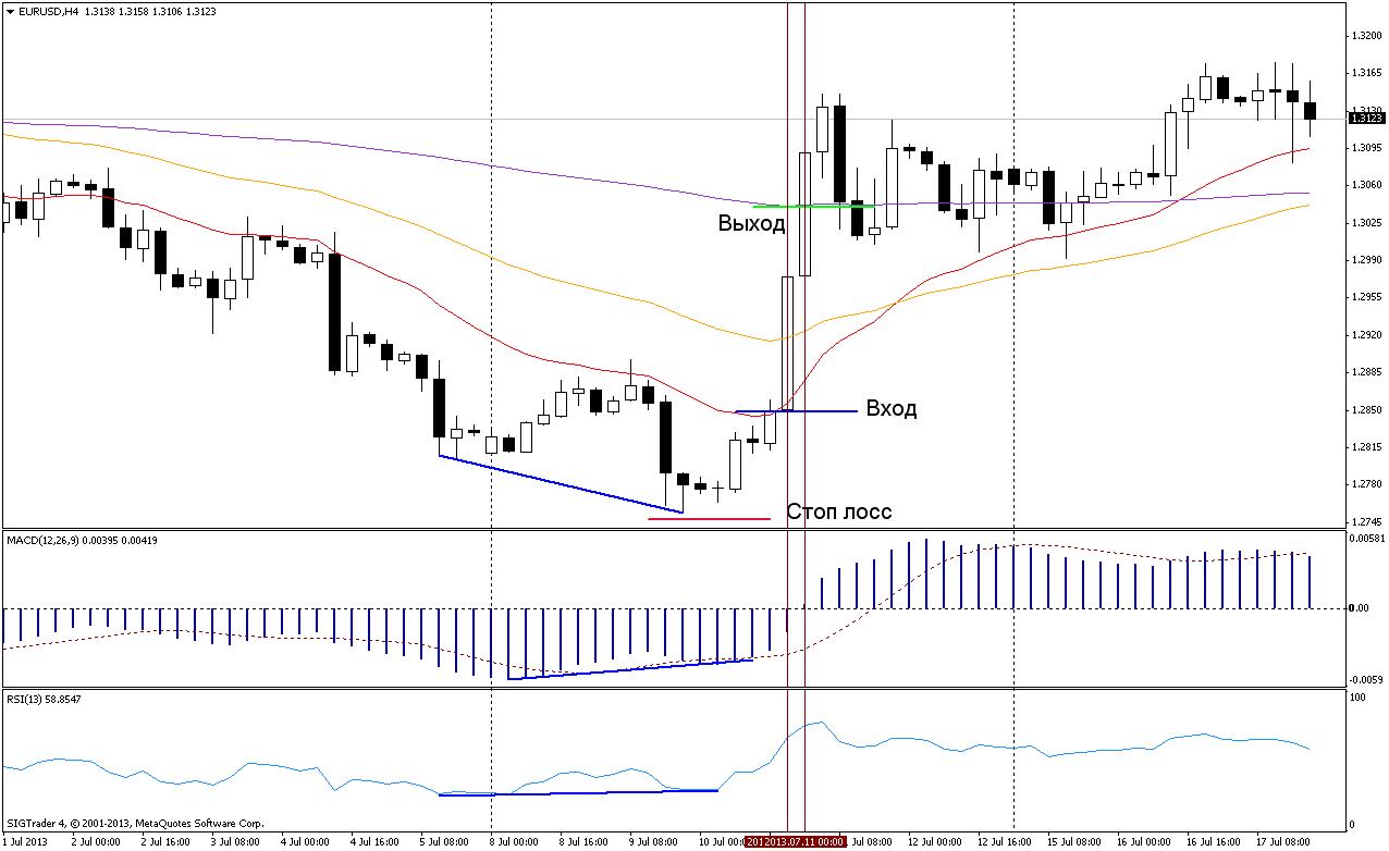 Торговая стратегия: Следование за трендом