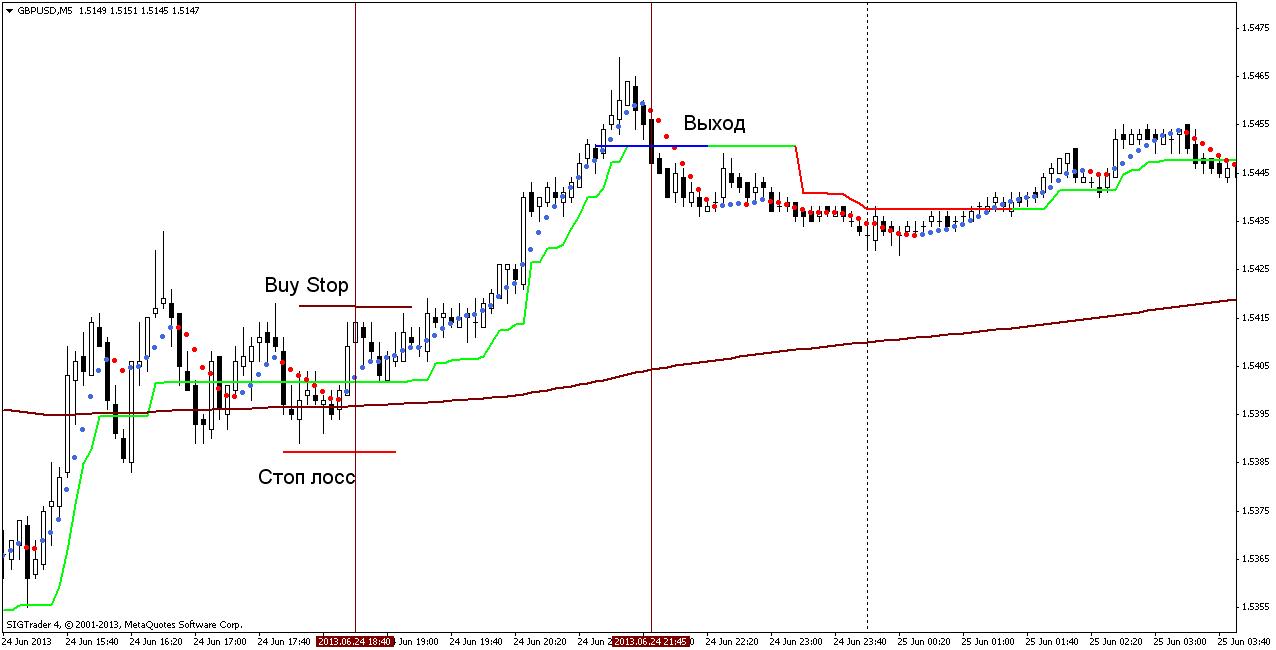 Торговая стратегия: Universal