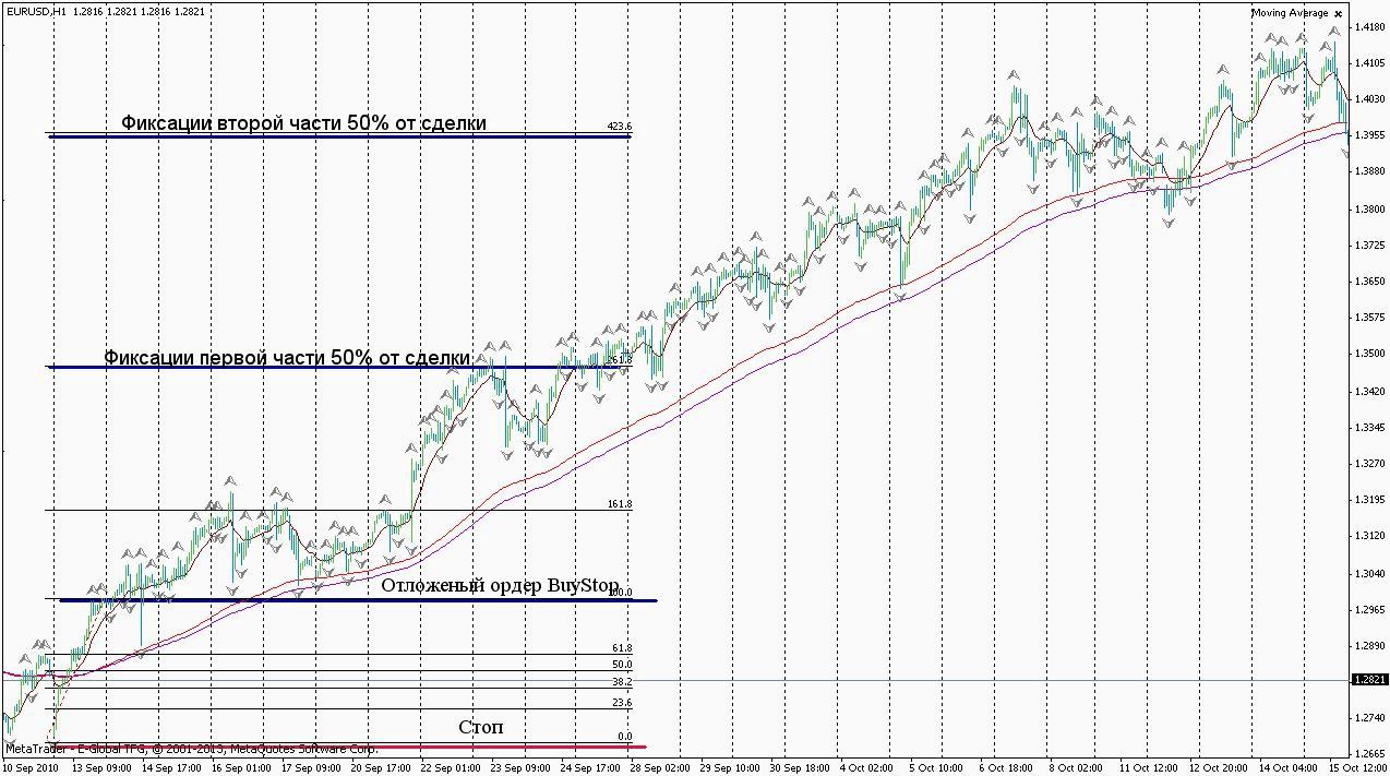 Торговая стратегия: Вегас-Волна 1