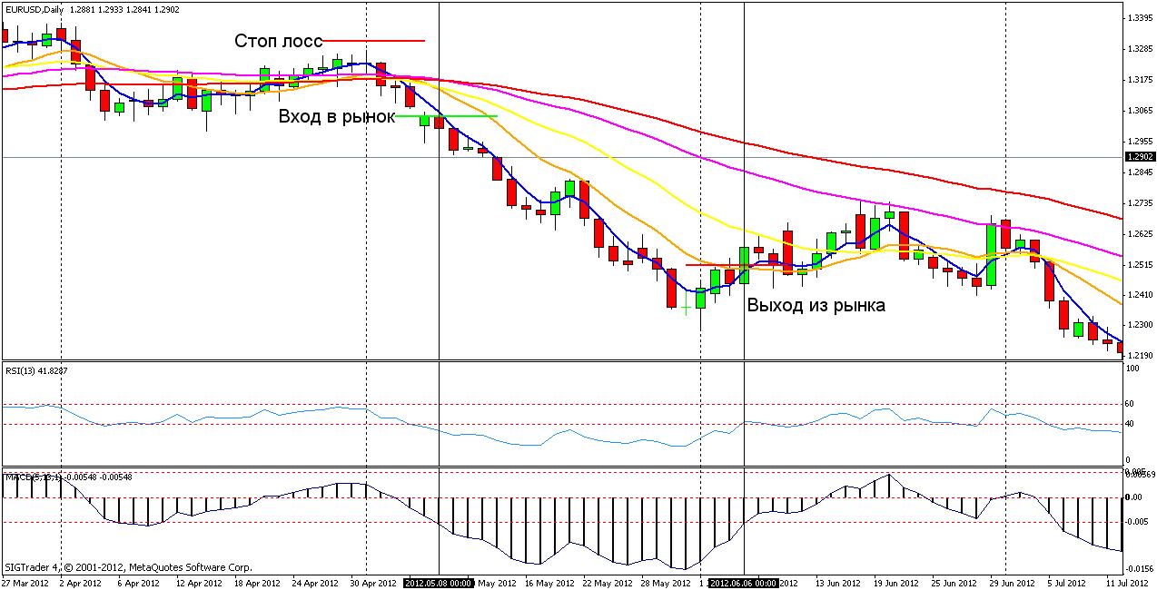 Торговая стратегия: Weighted Taylor 2