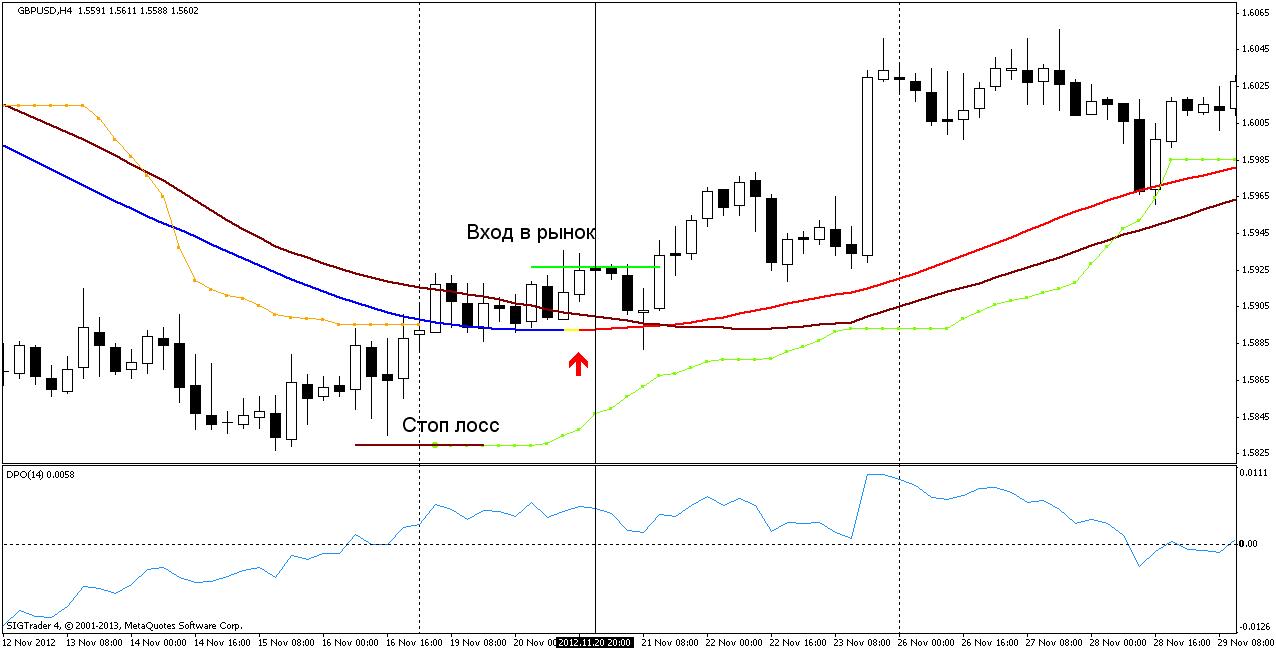Торговая стратегия: xpMA