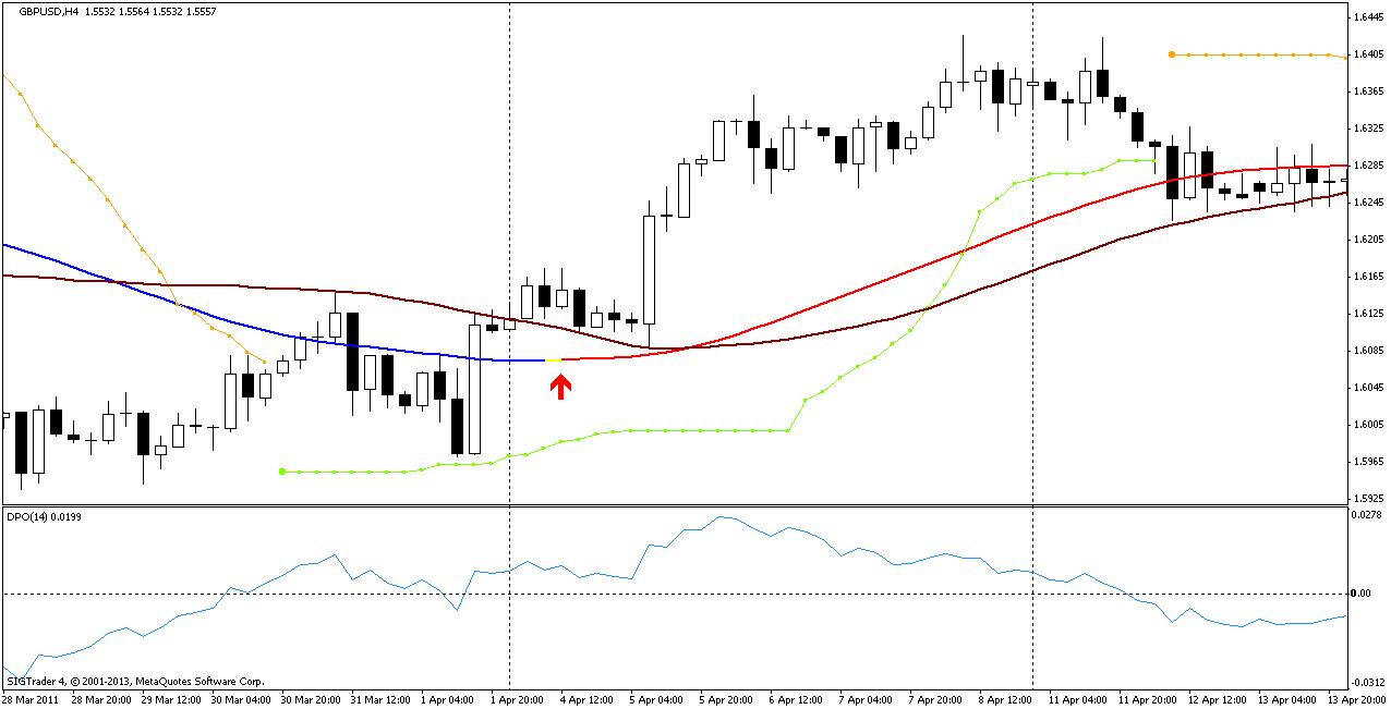 Торговая стратегия: xpMA 1