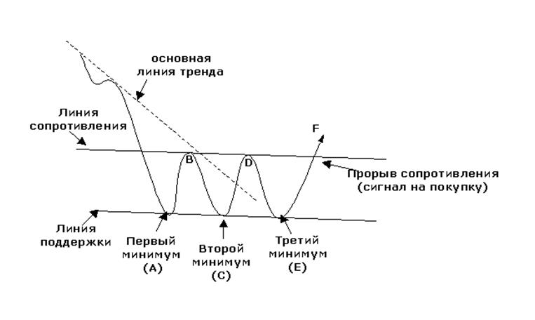 Графическая модель: Тройная вершина и основание
