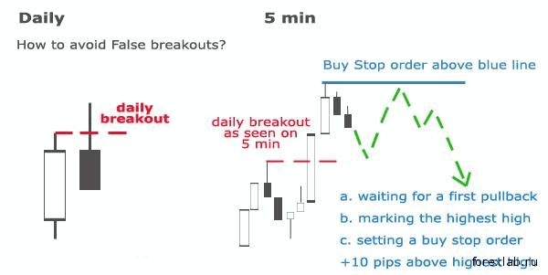 Торговая стратегия: Midnight Setup