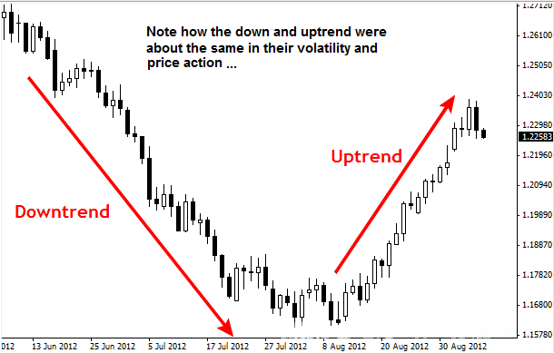 Метод Price Аction 5