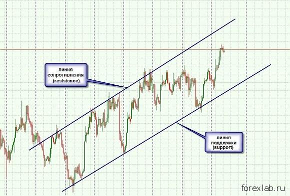 Торговля по объемам на бирже