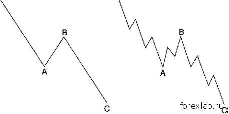 Зигзаги в волновом анализе 1