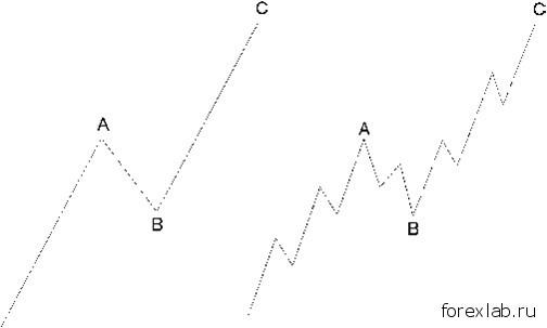 Зигзаги в волновом анализе 2
