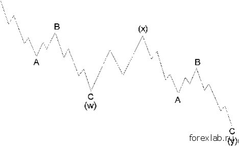 Зигзаги в волновом анализе 3